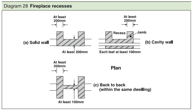 Diagram 28 Fireplace recesses