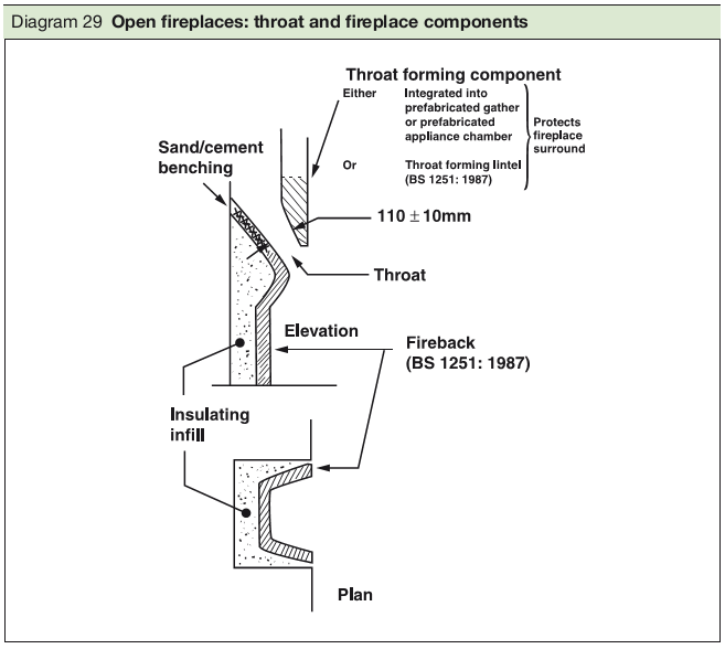 Diagram 29 Open fireplaces: throat and fireplace components
