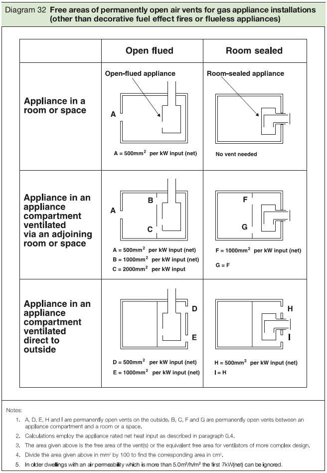Diagram 32 Free areas of permanently open air vents for gas appliance installations