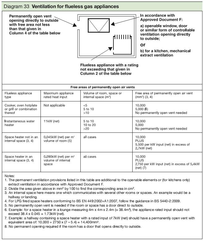 Diagram 33 Ventilation for flueless gas appliances