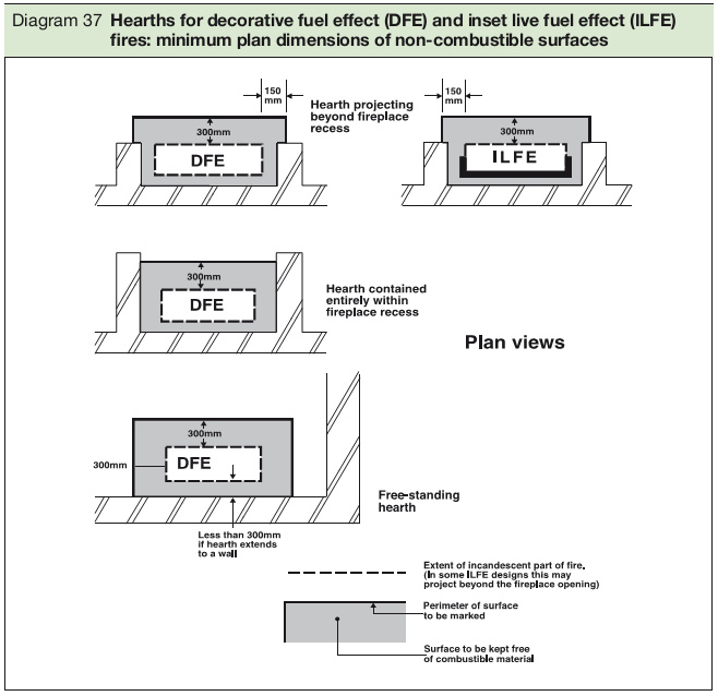 Diagram 37 Hearths for decorative fuel effect (DFE) and inset live fuel effect (ILFE) fires: minimum plan dimensions of non-combustible surfaces