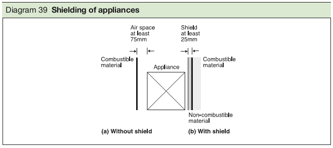 Diagram 39 Shielding of appliances