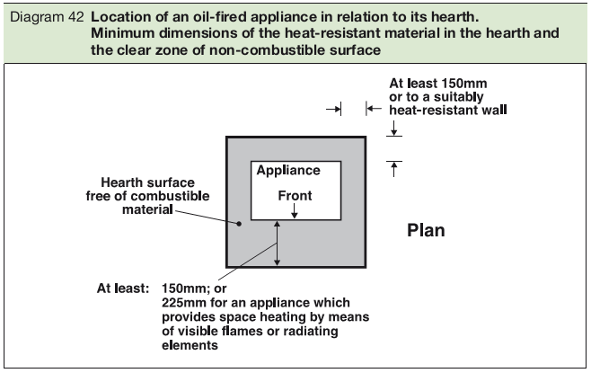 Diagram 42 Location of an oil-fired appliance in relation to its hearth. Minimum dimensions of the heat-resistant material in the hearth and the clear zone of non-combustible surface