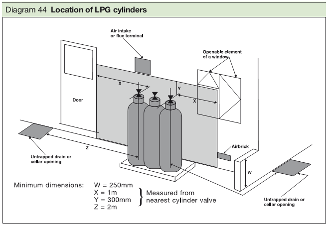 Diagram 44 Location of LPG cylinders