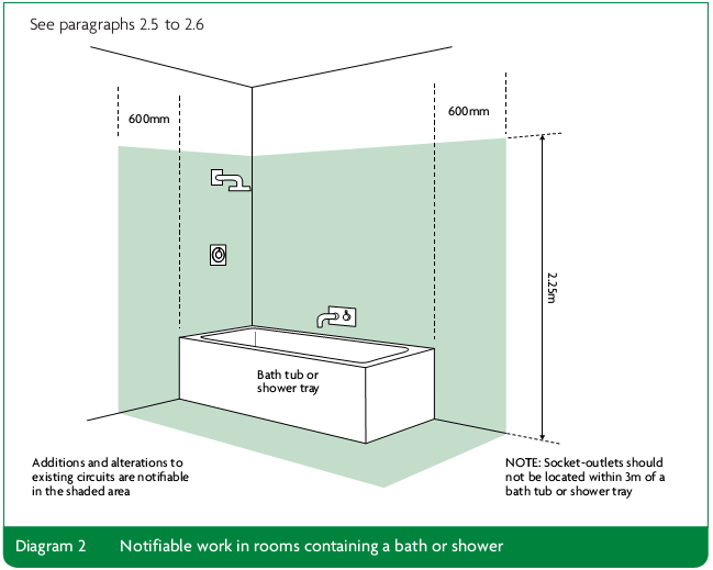 Diagram 2 Notifiable work in rooms containing a bath or showe