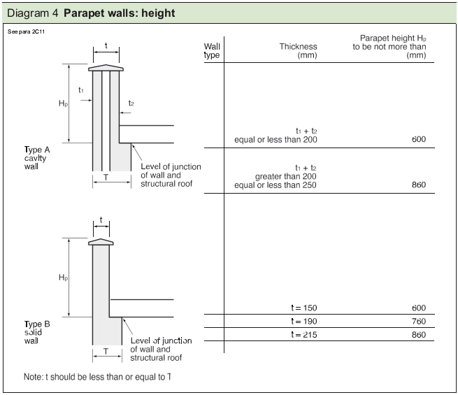 Diagram 4 Parapet walls: height