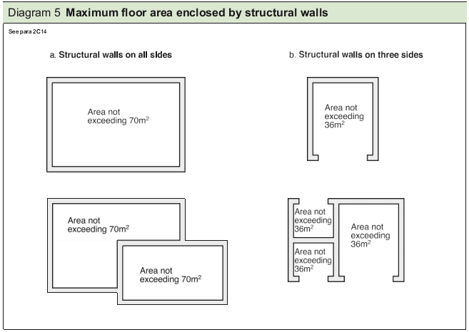 Diagram 5 Maximum floor area enclosed by structural walls