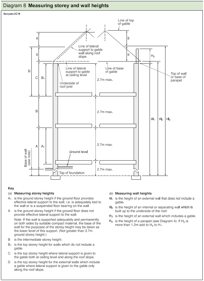 Diagram 8 Measuring storey and wall heights