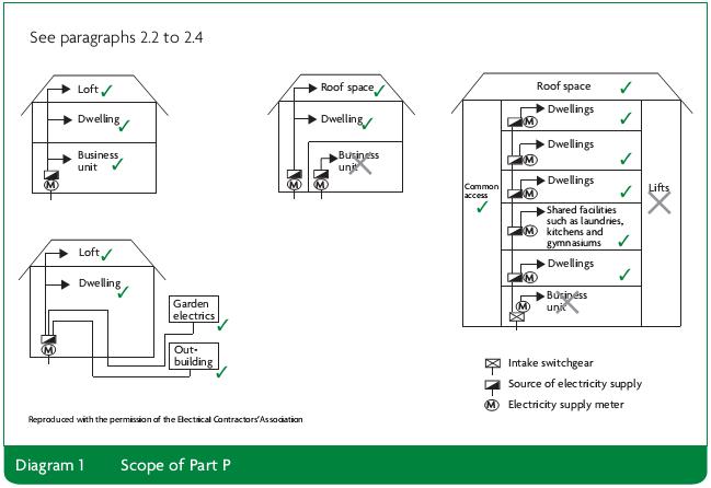 Diagram 1 Scope of Part P